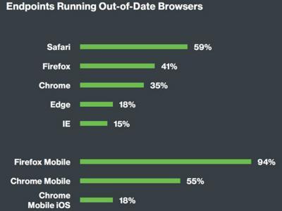 Sicurezza dell'endpoint aziendale: Milioni di dispositivi utilizzano ancora sistemi obsoleti