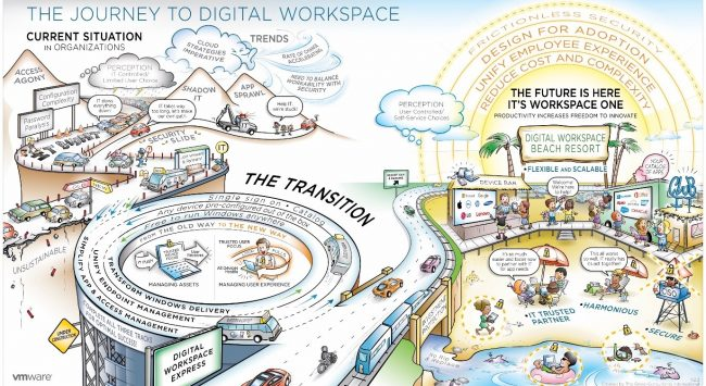 Il percorso verso il Digital Workspace